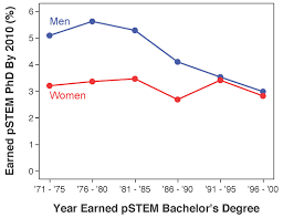 think again about gender gap in science northwestern now but those differences in representation are not explained by differences in persistence from the bachelor s to ph d degree