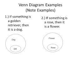 Write A Conditional Statement From The Venn Diagram Conditional Statements Cont Using A Venn Diagram You Can