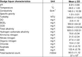 Characteristics Of Fresh Sludge Liquor From Textile