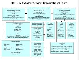 Rti Behavior Flow Chart Student Services Staff Organization Chart
