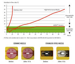 Albuz Nozzle Flow Chart Albuz