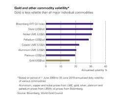 Oil Price Jump Highlights Golds Lower Volatility Post By