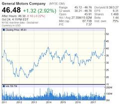 Gm Stock Price Chart Cleanmpg