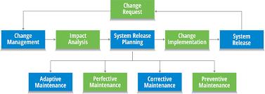software maintenance why software maintenance is necessary radixweb