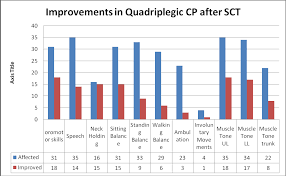 stem cell therapy for cerebral palsy a novel option intechopen graph demonstrating improvements in quadriplegic cp patients after stem cell therapy