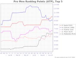 Atp Chart Atp Mens Ranking Points Graph