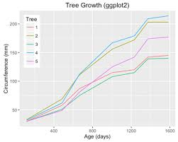 Building A Line Chart With Ggplot2 Packt Hub