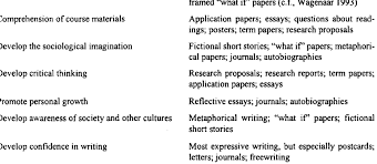 Examples Of Writing Assignments To Achieve Specific Learning