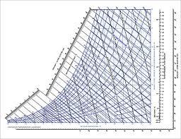 Psychrometric Chart Program Free Free 3 Sample Psychrometric Chart Templates In Pdf