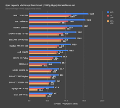 Nvidia Video Card Comparison Chart Apex Legends Video Card Benchmark Best Gpus At 1080p