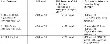 Topic 22 Diabetes And Dyslipidemia