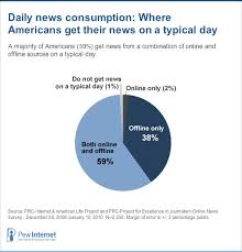 Pie Chart News Part 3 News And The Internet Pew Research Center
