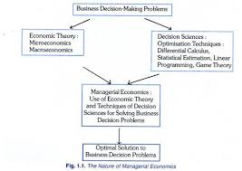 business decision making problems diagram  the nature of managerial economics