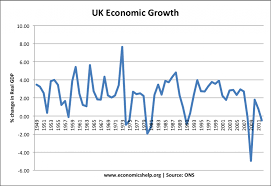 Uk Economic Growth Charts Economic Growth Uk Economics Help