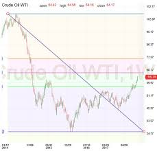 Live Chart Investing Com Investing Com Crude Oil Chart Colgate Share Price History