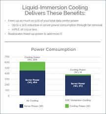When Does Liquid Immersion Cooling Make Sense Part 1 Grc