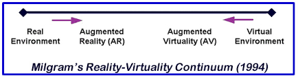Augmented Reality Vs Virtual Reality Venn Diagram Virtual Reality Vs Augmented Reality Augment News