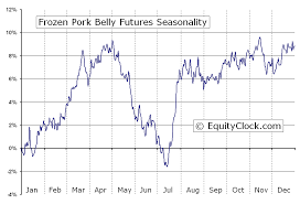 Futures Charts Frozen Pork Belly Futures Pb Seasonal Charts Equity Clock