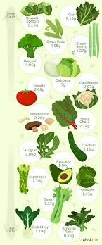 Lettuce Types Chart Best Low Carb Keto Friendly Vegetables Recipes Infographic