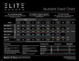 Nutrient Feed Chart Elite Garden