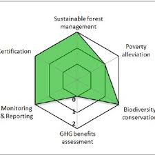 Summary Of Forest Stewardship Council Download Scientific