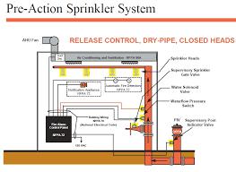 sprinkler control wiring re connect (diagram) plumbing diy Fire Alarm Flow Switch Wiring sprinkler solenoid wiring solidfonts, wiring diagram fire alarm flow switch wiring diagram
