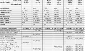 Bfg Tire Size Chart Specific Bfg Ko2 Size Chart Bf Goodrich Mud Terrain Tire