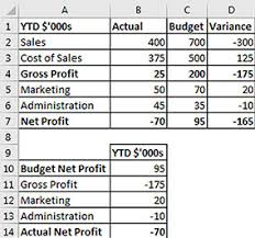 Waterfall Chart Budget Vs Actual Create A Waterfall Chart In Excel 2016 Intheblack