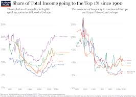 Income Inequality Our World In Data Data Visualization