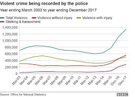 Violent Crime Is It Getting Worse Bbc News