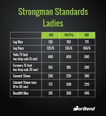Establishing Standards In Strongman Are You Strong Enough
