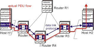 Data Link Layer Introduction To The Data Link Layer