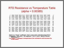 Ohm Rtd Temperature Chart Fahrenheit Bedowntowndaytona Com