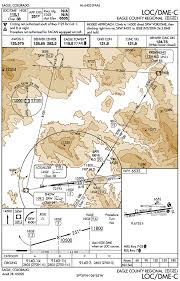 Circling Approach Area