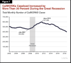 California Cash Aid Chart The 2019 20 Budget Analysis Of The Department Of Social