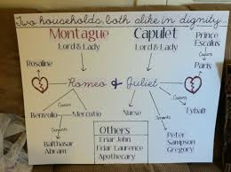 Everyday Use Character Chart Answers Romeo And Juliet Character Map Anchor Chart Romeo Juliet