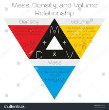 density equation triangle. mass density and volume relationship infographic diagram drawn in a triangle with formula for physics science equation