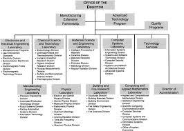Standard Corporate Organizational Chart B Nist Organizational Chart An Assessment Of The National