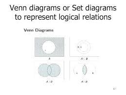 Venn Diagram Printable Worksheets Worksheets On Sets And Venn Diagrams Probability Diagrams