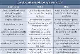 Capital One Flight Rewards Chart 4 Credit Card Comparison Charts Rewards Fees Rates Scores