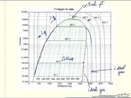 Enthalpy Chart For Compounds Lpg Pressure Temperature Chart Propane Refrigerant Chart