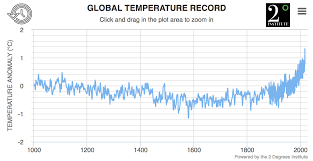 Earth Temperature History Chart Global Historical Temperature Record And Widget