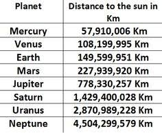 Chart Of Planets Distance From The Sun 25 Best Universe Images In 2019