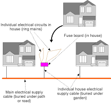 fuse boards House Electrical Wiring Components explanation of domestic fuse board electrical circuit home electrical wiring components