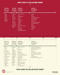 wine aging chart how long to cellar wine infographic