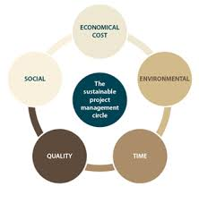 sustainable project management assignment help our sustainable project management assignment writing service is made up of a team long experience of different private and public projects