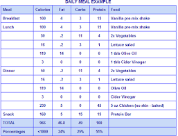High Carb Vegetables Chart Bearware Bears High Protein Low Carb Diet Plan