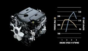 Engine technical data
