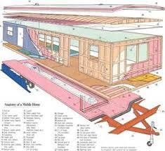 clayton manufactured homes electrical wiring diagram wiring home electrical wiring diagram also manufactured home electrical