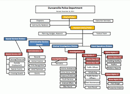 Dallas Police Organizational Chart Police Administration City Of Duncanville Texas Usa